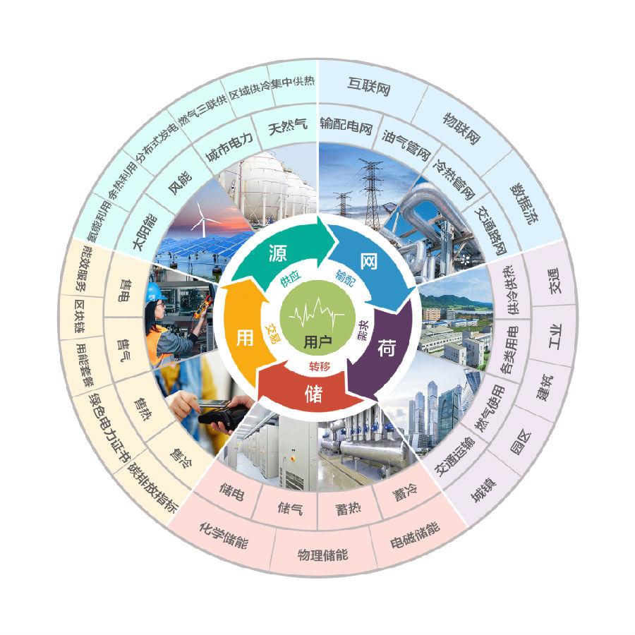 能源互联网的5个环节图片